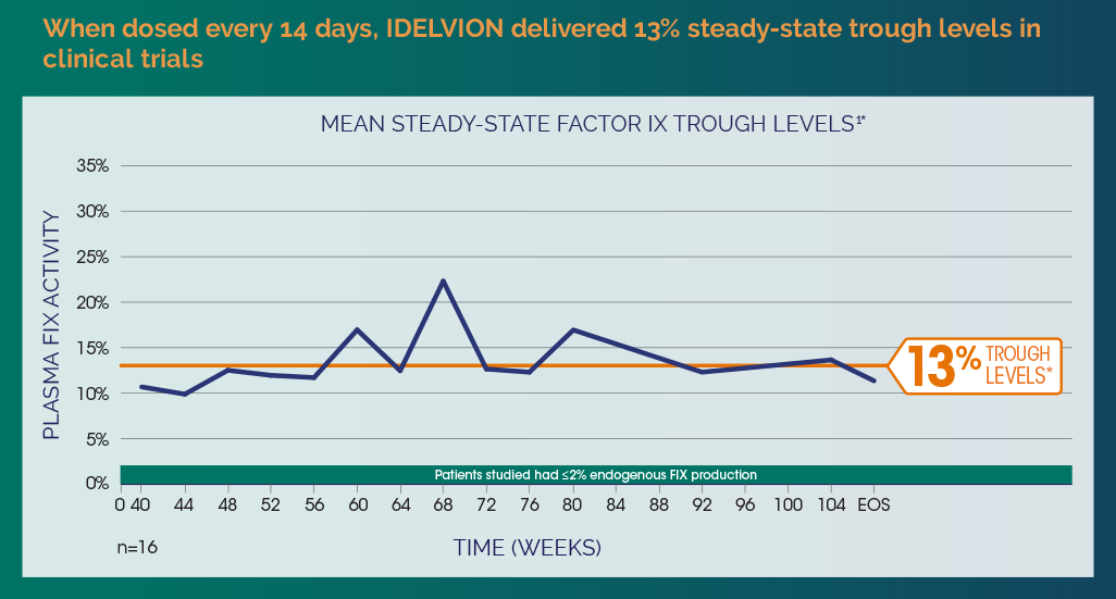 Mean steady-state Factor IX trough levels when dosed every 14 days