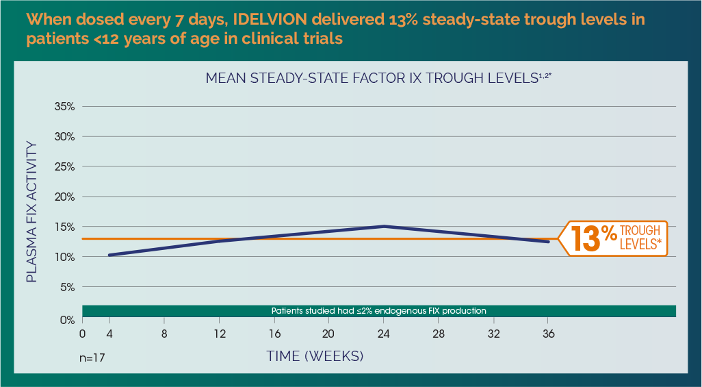Mean steady-state Factor IX trough levels when dosed every 7 days in patients <12 years of age