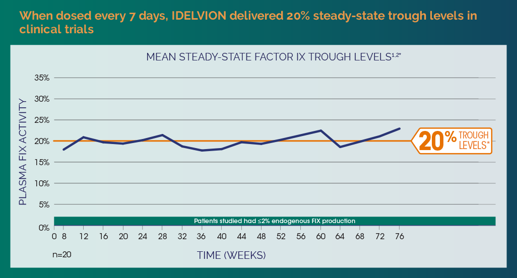 Mean steady-state Factor IX trough levels when dosed every 7 days