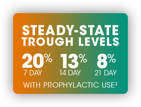 STEADY-STATE TROUGH LEVELS 21% 7-DAY, 13% 14-DAY WITH PROPHYLACTIC USE